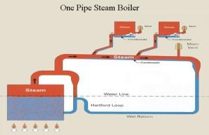 Steam Boiler Repair and Installation