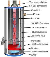 réparation-chauffe-eau-gaz-nj